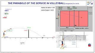 http://dmentrard.free.fr/GEOGEBRA/Maths/mathsport/Volleyservice.html