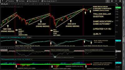 stock market signals january 15