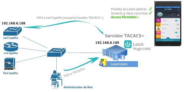 Esquema básico de implementación servidor TACACS+ & Plugin Latch imagen