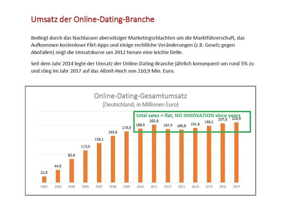 Internet dating blogspot Dating Etikette für Damen