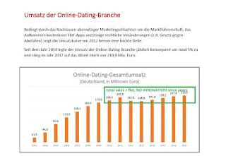 online dating markt deutschland dating agenturer i Irland for fagfolk