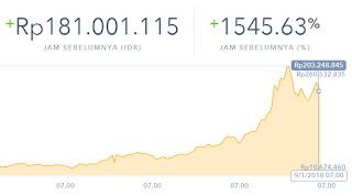 Harga Bitcoin Dari Tahun 2013 Sampai 2018