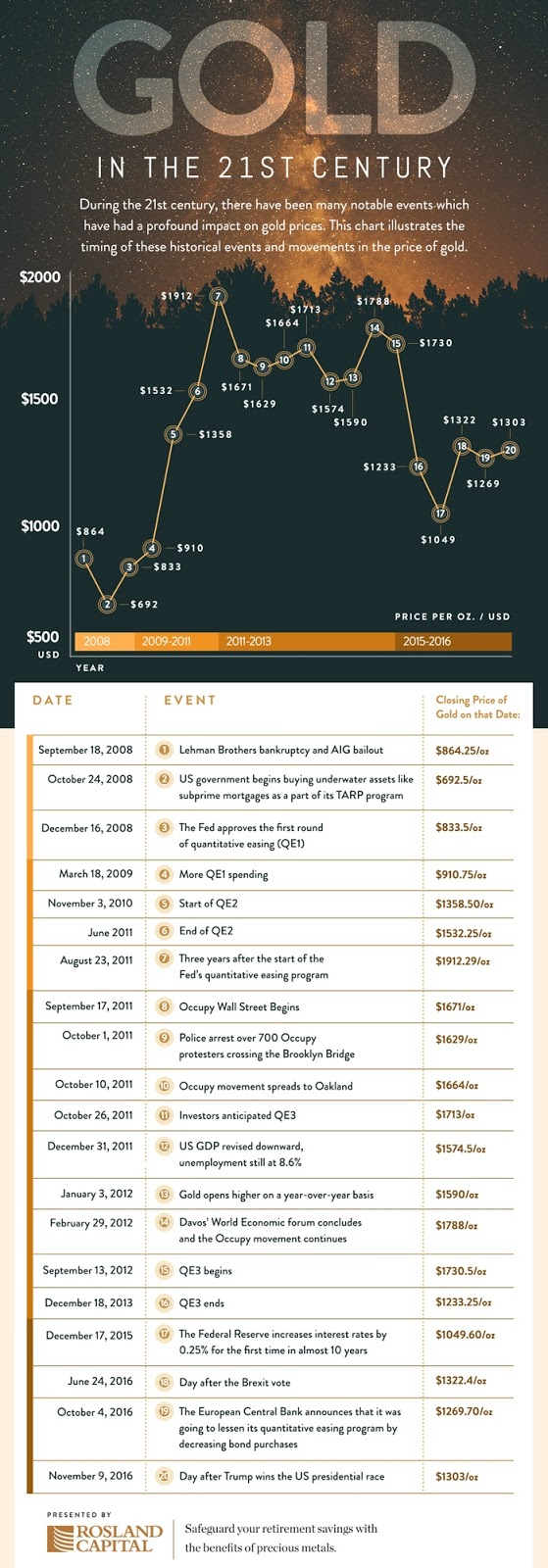 gold performance chart time line
