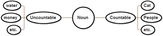 DBI | Materi Countable and Uncountable Noun Berikut Soal Latihan