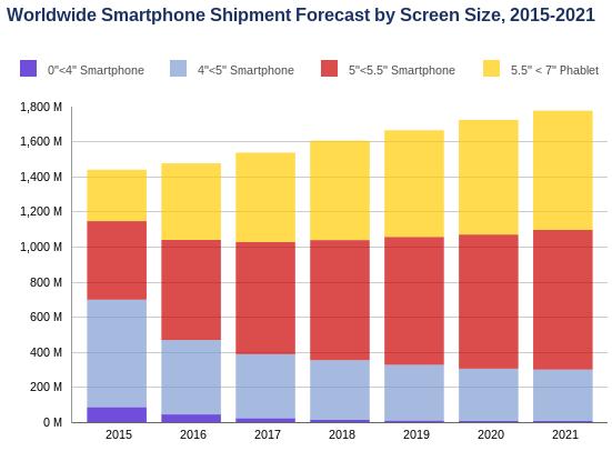 Smartphone shipments will reach 1.53 billion by 2021, says ...