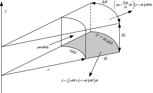 CONTINUITY EQUATION IN CYLINDRICAL COORDINATES