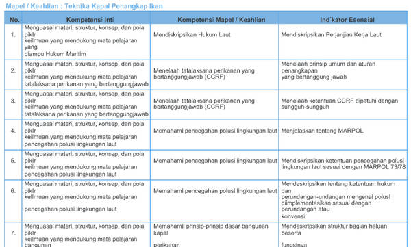 Kisi-Kisi Soal Pretest PPGJ SMK 2018 Teknika Kapal Penangkap Ikan