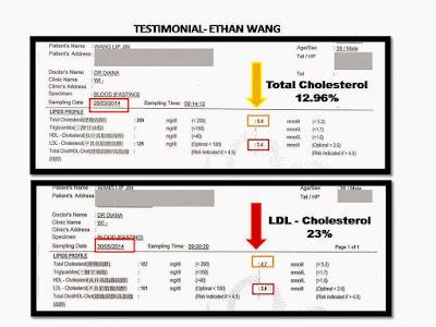 Testimoni Ethan Wang : Phytocol Nyahkan Kolestrol Jahat