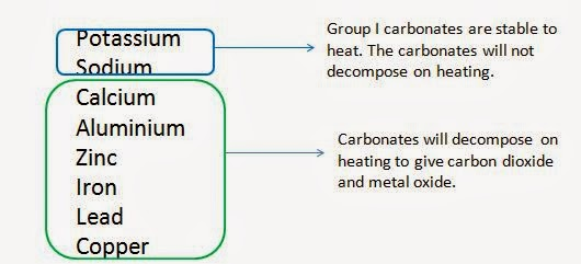 thermal stability of different metal carbonates, and reaction with metal reactivity