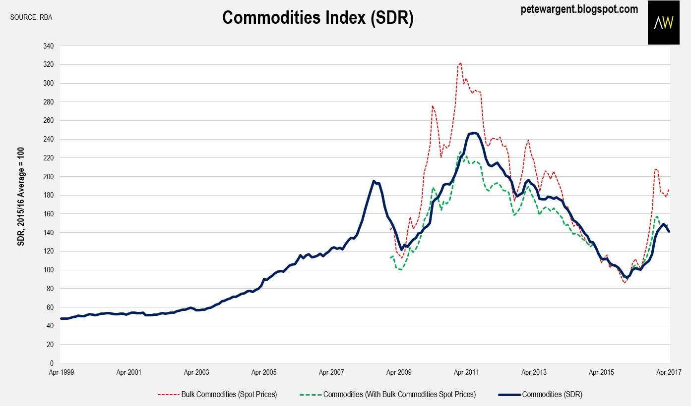 index numbers of commodity prices and You will spend this year hearing about how much more expensive all our stuff will become thanks to rising commodity prices those numbers are way for us to play that trend is to buy a general commodity exchange-traded fund like the powershares db commodity index tracking etf.