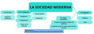 https://www.goconqr.com/p/767150-LA-SOCIEDAD-MODERNA-mind_maps