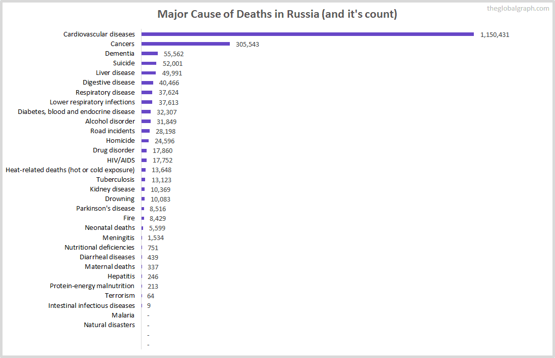 Major Cause of Deaths in Russia (and it's count)