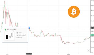 11 Mayıs 2019 Sanal Para Bitcoin ve Dolar Kuru Değerlendirmesi