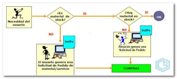 SAP Logística de Compras