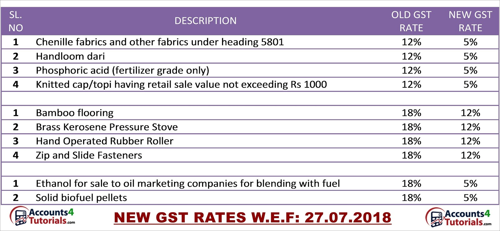 New Gst Rates Wef July Accounting Taxation - Online invoice wef