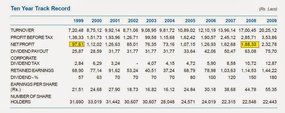 Long Term Equities: December 2013