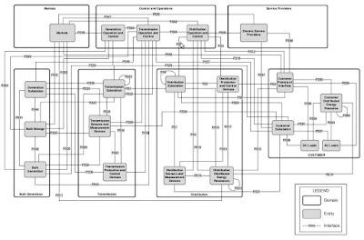 La interoperabilitat com a llenguatge comú per les xarxes intel·ligents