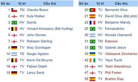 Danh sách số áo của các cầu thủ