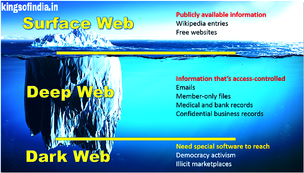 How to access Dark web and deep web safely - Kings of India