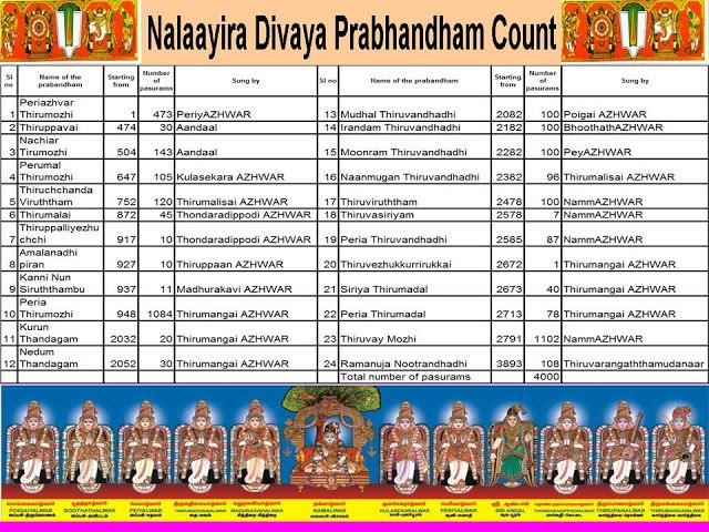 Easy way to take and get it music free Divya Prabandham mp3 download