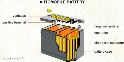 The World Through Electricity Battery
