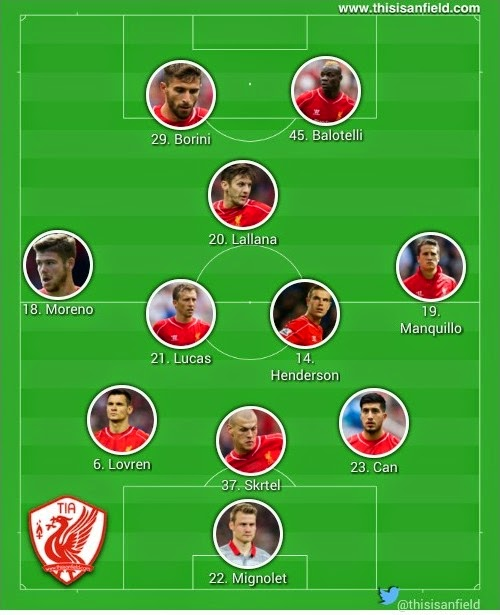 Liverpool Possible Lineup vs AFC Wimbledon