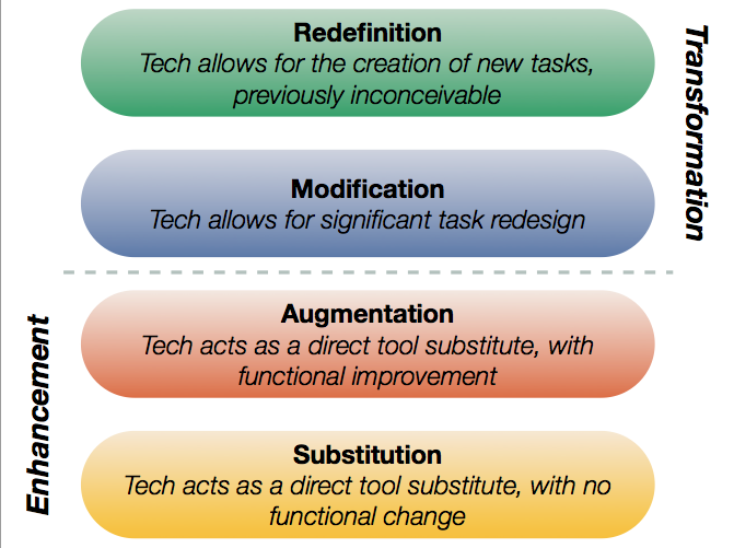 A Reflection on Tech Integration - SAMR