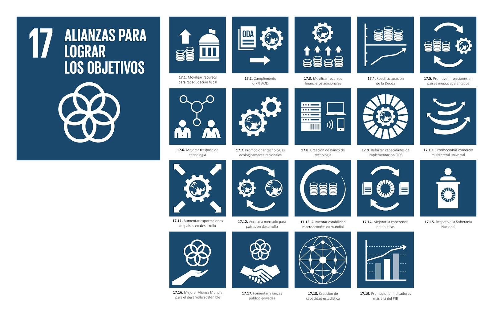 ALMAGRA: Metas y Objetivos de la Agenda 2030: ODS17 Alianzas para lograr  los Objetivos
