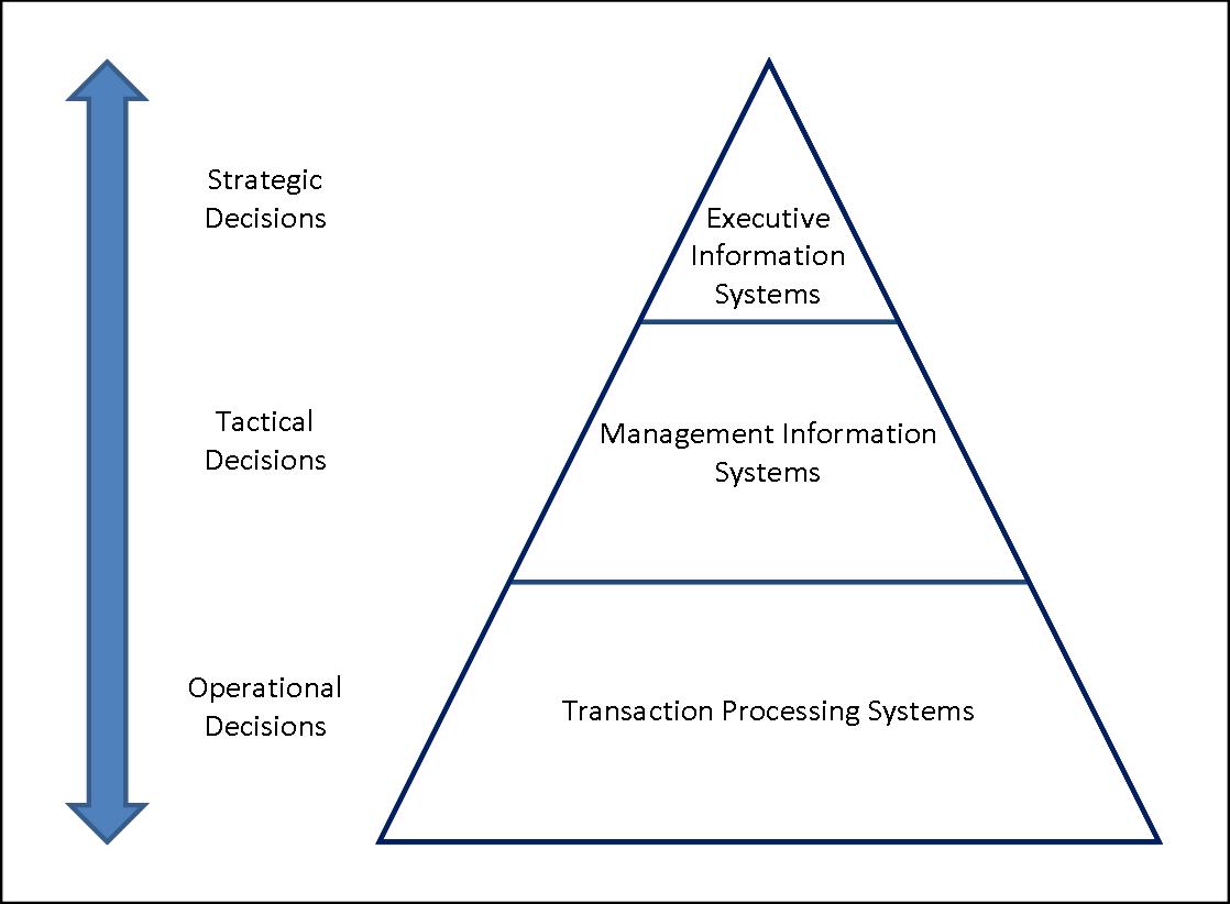 Sistema De Informacion Gerencial Sistemas De Informacion
