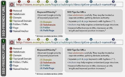 Basic On-Page SEO Tips That'll Boost Your Rankings