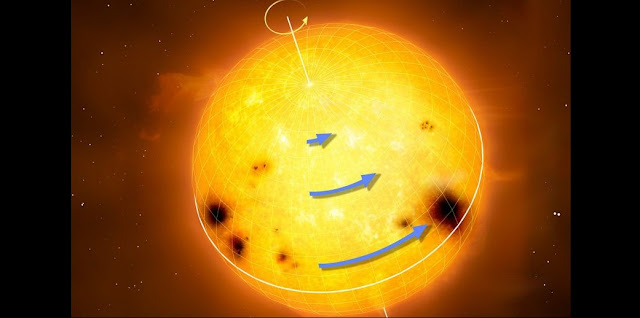Sun-like stars rotate differentially, with the equator rotating faster than the higher latitudes. The blue arrows in the figure represent rotation speed. Differential rotation is thought to be an essential ingredient for generating magnetic activity and starspots. Credit: MPI for Solar System Research/MarkGarlick.com