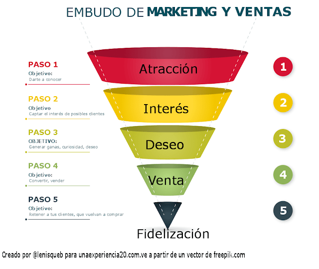 pasos-embudo-funnel-marketing
