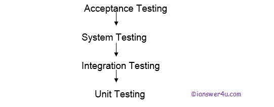 STLC, Integration testing example, web applications