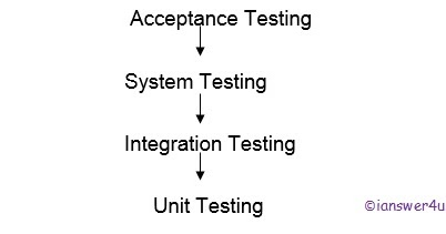 Integration testing in software testing i answer 4 u for Integration test case template