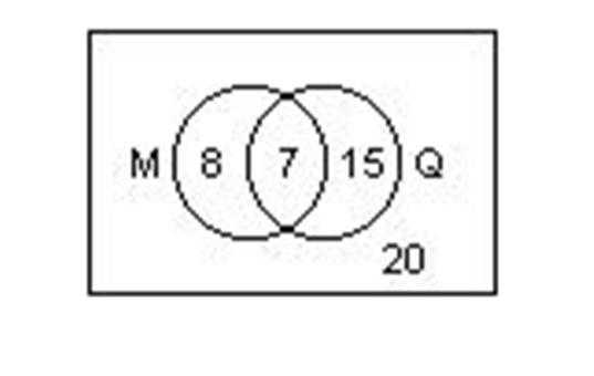 Probabilidad y estadistica 2 probabilidad condicional diagrama de venn que representa la situacin ccuart Gallery
