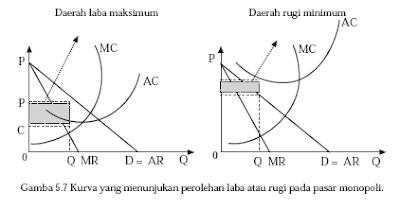 Cara Penentuan harga dan jumlah barang pasar persaingan tidak sempurna