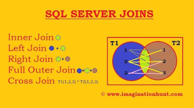 Types of SQL Server Joins by imagination hunt