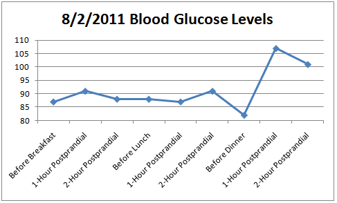 I also bought a glucometer and started testing my blood glucose right  before each meal, and 1 hour after starting to eat (postprandial) and 1 hour  after ...