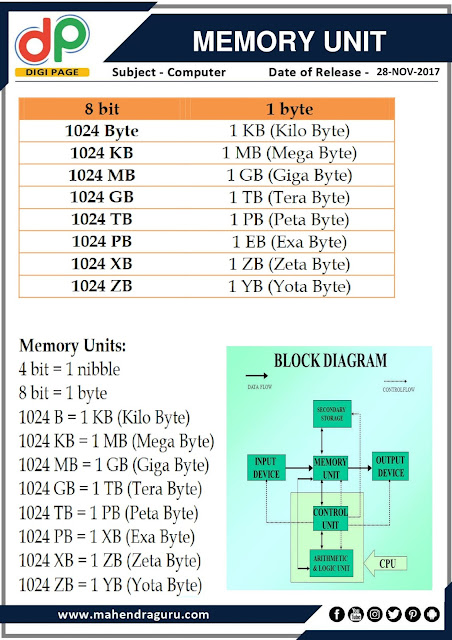 DP | IBPS SO Special : Memory Unit | 28 - 11 - 17