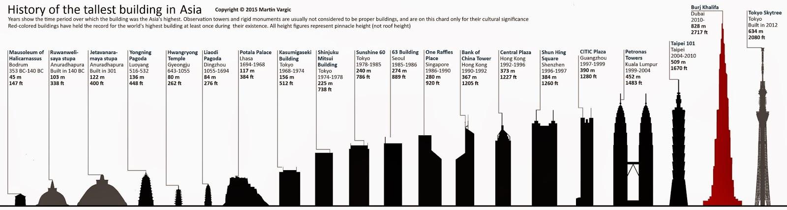 Las construcciones más altas de Asia. Las construcciones más altas del mundo