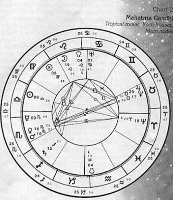 Alitifal - арабская астрологическая доктрина схождений и расхождений
