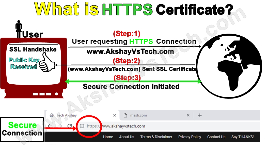 What is HTTP & HTTPS? Explained.