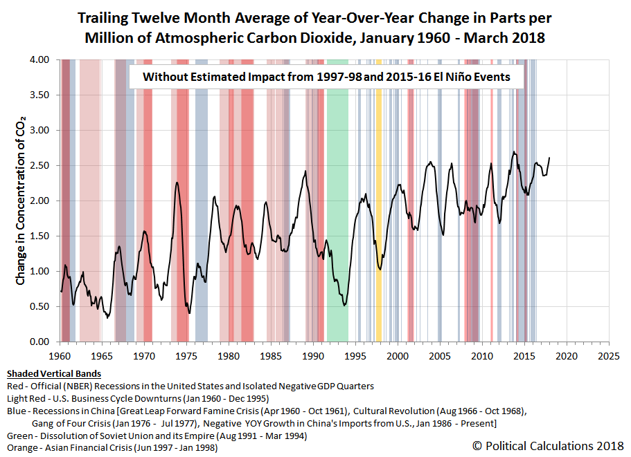 Trailing Twelve Month Average of Year-Over-Year Change in Parts per Million of Atmospheric Carbon Dioxide, Excluding Impact of 1997/2015 El Niño Events, January 1960 - March 2018
