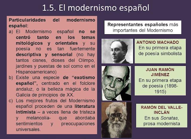 Esquema de Modernismo español