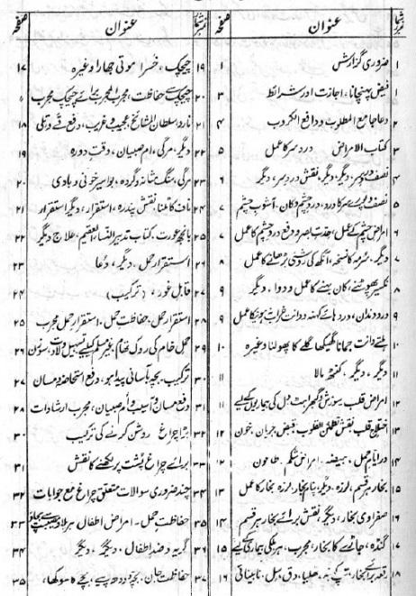 Shama Shabistan E Raza Complete Pdf