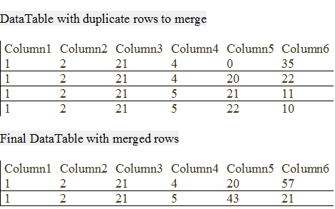 How to merge rows in a DataTable when data in multiple columns match