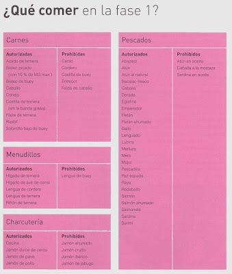 metodo dieta dukan