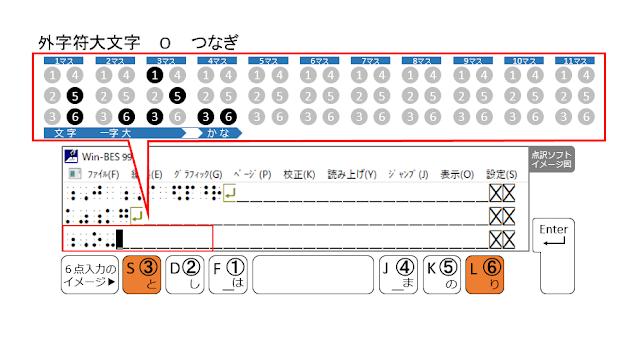 ③、⑥の点が表示された点訳ソフトのイメージ図と、③、⑥の点がオレンジ色で示された6点入力のイメージ図