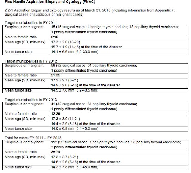 Fukushima Voice Version 2e 2015 Update Details Of Fukushima