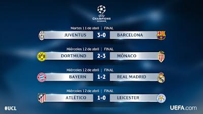 UEFA Champions League 2017: Ida de Cuartos